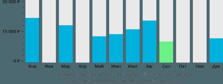 Динамика стоимости авиабилетов из Мадрида в Понта-Делгаду по месяцам