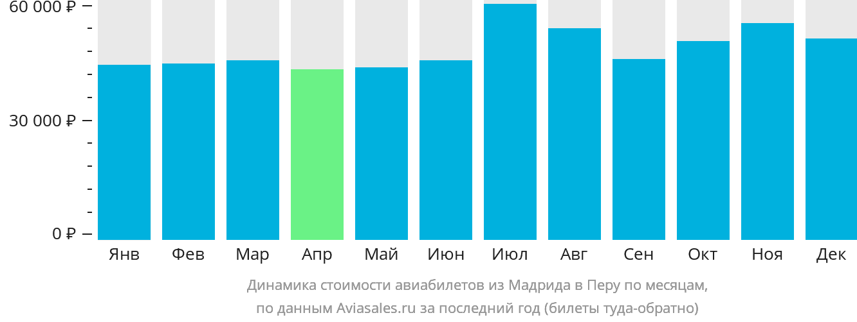 Динамика стоимости авиабилетов из Мадрида в Перу по месяцам