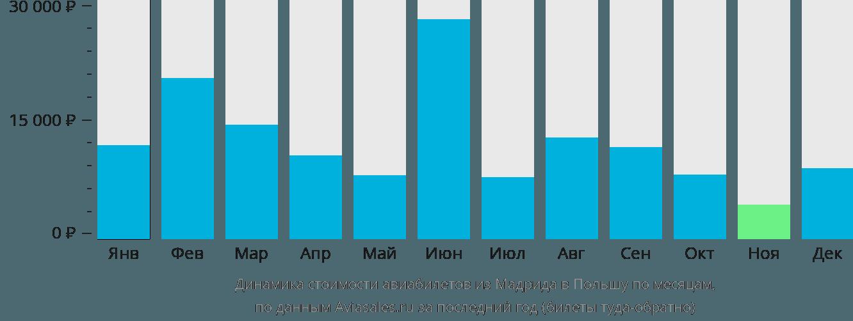 Динамика стоимости авиабилетов из Мадрида в Польшу по месяцам