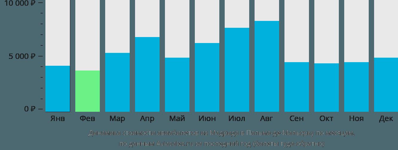 Динамика стоимости авиабилетов из Мадрида в Пальма-де-Мальорку по месяцам