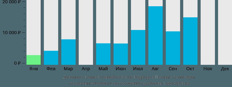 Динамика стоимости авиабилетов из Мадрида в Палермо по месяцам