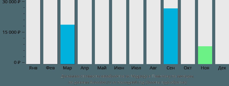 Динамика стоимости авиабилетов из Мадрида в Памплону по месяцам