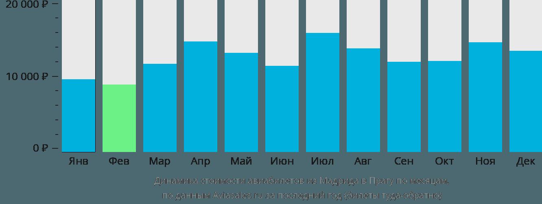 Динамика стоимости авиабилетов из Мадрида в Прагу по месяцам