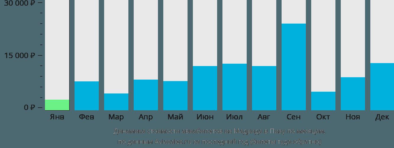 Динамика стоимости авиабилетов из Мадрида в Пизу по месяцам