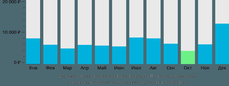 Динамика стоимости авиабилетов из Мадрида в Португалию по месяцам