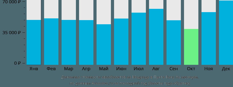 Динамика стоимости авиабилетов из Мадрида в Пунта-Кану по месяцам