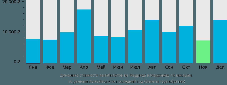 Динамика стоимости авиабилетов из Мадрида в Марракеш по месяцам
