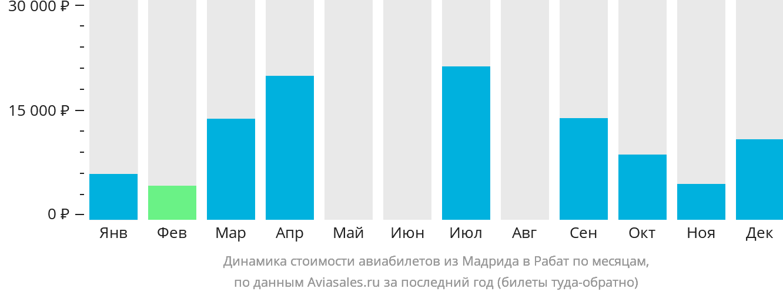 Динамика стоимости авиабилетов из Мадрида в Рабат по месяцам