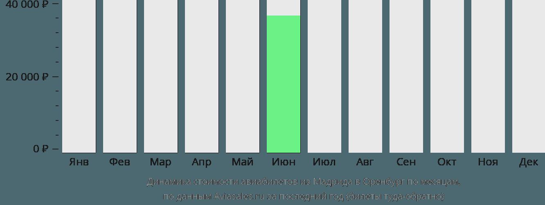 Динамика стоимости авиабилетов из Мадрида в Оренбург по месяцам