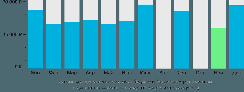 Динамика стоимости авиабилетов из Мадрида в Рио-де-Жанейро по месяцам