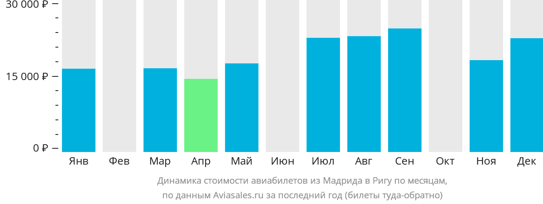 Динамика стоимости авиабилетов из Мадрида в Ригу по месяцам