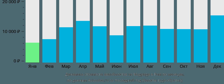 Динамика стоимости авиабилетов из Мадрида в Рим по месяцам