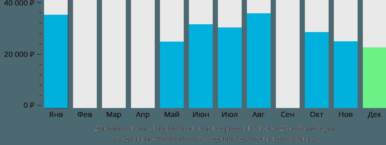 Динамика стоимости авиабилетов из Мадрида в Ростов-на-Дону по месяцам