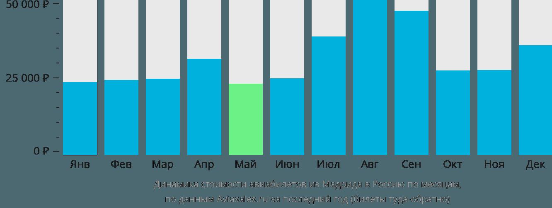 Динамика стоимости авиабилетов из Мадрида в Россию по месяцам