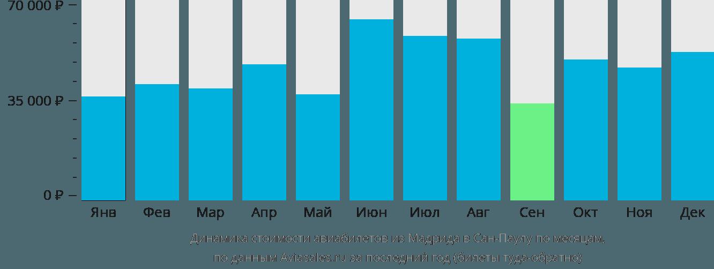 Динамика стоимости авиабилетов из Мадрида в Сан-Паулу по месяцам