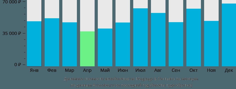Динамика стоимости авиабилетов из Мадрида в Сантьяго по месяцам