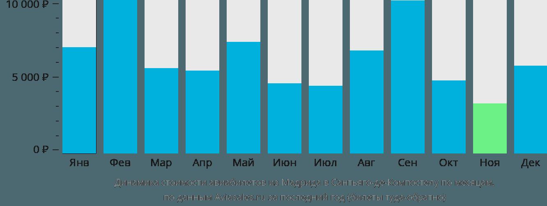 Динамика стоимости авиабилетов из Мадрида в Сантьяго-де-Компостелу по месяцам