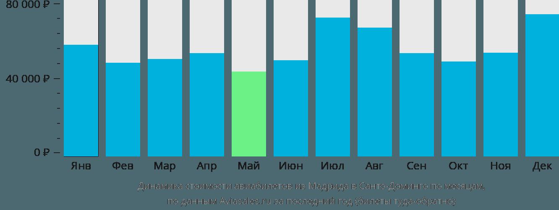 Динамика стоимости авиабилетов из Мадрида в Санто-Доминго по месяцам