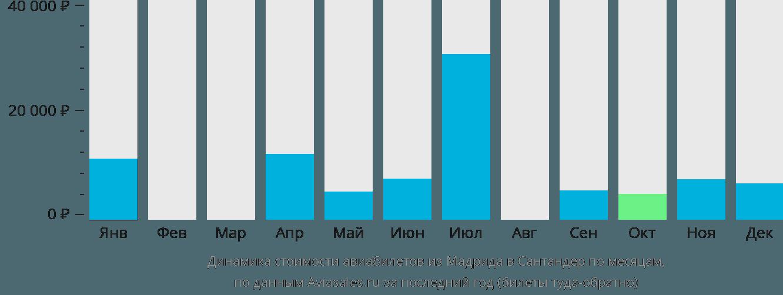 Динамика стоимости авиабилетов из Мадрида в Сантандер по месяцам