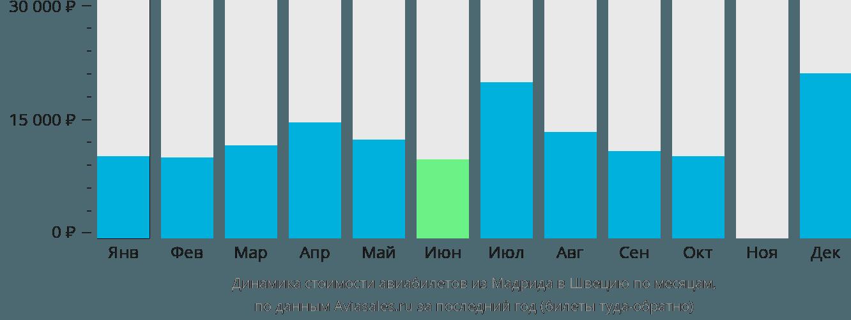 Динамика стоимости авиабилетов из Мадрида в Швецию по месяцам