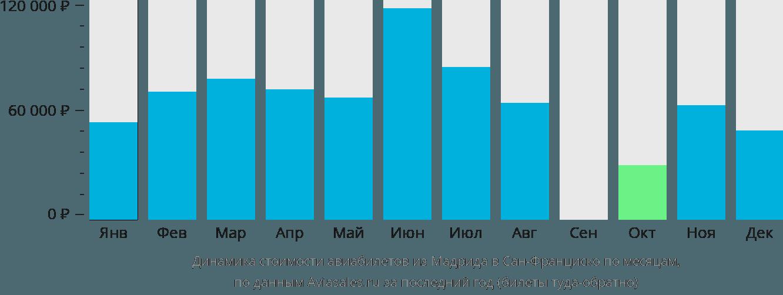 Динамика стоимости авиабилетов из Мадрида в Сан-Франциско по месяцам
