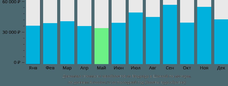 Динамика стоимости авиабилетов из Мадрида в Шанхай по месяцам