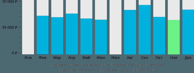 Динамика стоимости авиабилетов из Мадрида в Сингапур по месяцам