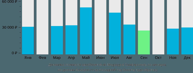 Динамика стоимости авиабилетов из Мадрида в Симферополь по месяцам