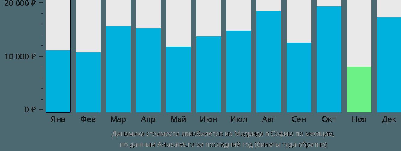 Динамика стоимости авиабилетов из Мадрида в Софию по месяцам