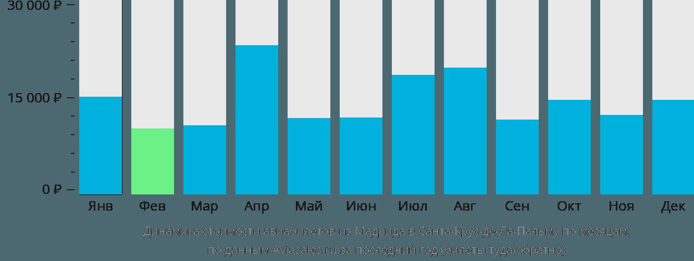 Динамика стоимости авиабилетов из Мадрида в Санта-Крус-де-Ла-Пальму по месяцам