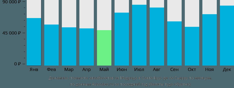 Динамика стоимости авиабилетов из Мадрида в Санта-Крус-де-ла-Сьерру по месяцам