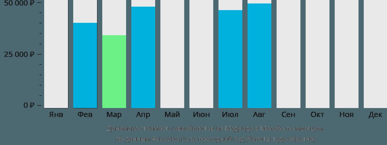 Динамика стоимости авиабилетов из Мадрида в Малабо по месяцам