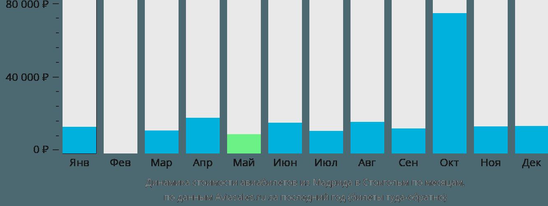 Динамика стоимости авиабилетов из Мадрида в Стокгольм по месяцам