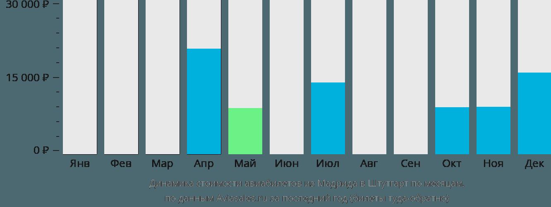 Динамика стоимости авиабилетов из Мадрида в Штутгарт по месяцам