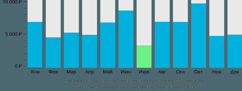 Динамика стоимости авиабилетов из Мадрида в Севилью по месяцам