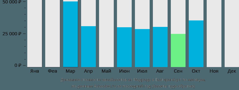 Динамика стоимости авиабилетов из Мадрида в Екатеринбург по месяцам