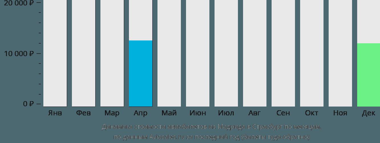 Динамика стоимости авиабилетов из Мадрида в Страсбург по месяцам