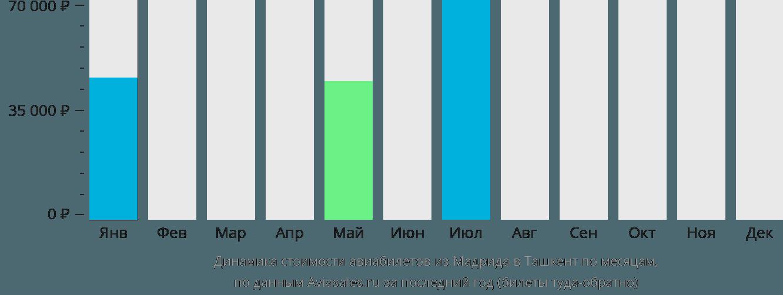 Динамика стоимости авиабилетов из Мадрида в Ташкент по месяцам
