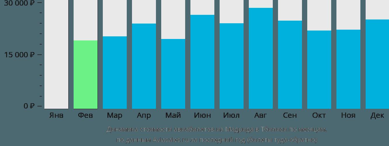Динамика стоимости авиабилетов из Мадрида в Тбилиси по месяцам