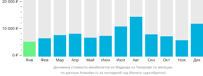 Динамика стоимости авиабилетов из Мадрида на Тенерифе по месяцам