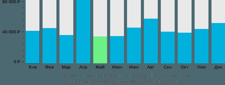 Динамика стоимости авиабилетов из Мадрида в Таиланд по месяцам
