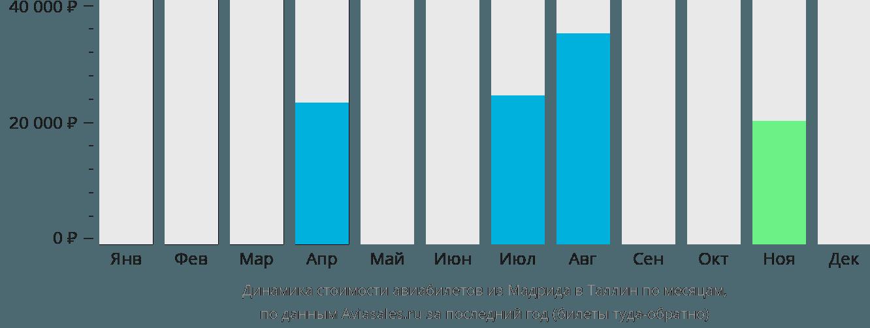 Динамика стоимости авиабилетов из Мадрида в Таллин по месяцам
