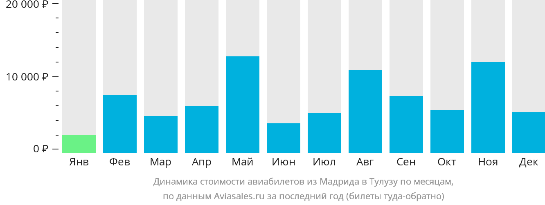 Динамика стоимости авиабилетов из Мадрида в Тулузу по месяцам
