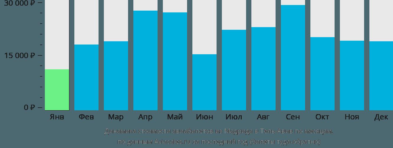Динамика стоимости авиабилетов из Мадрида в Тель-Авив по месяцам