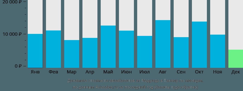 Динамика стоимости авиабилетов из Мадрида в Танжер по месяцам