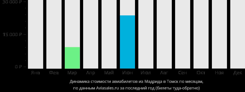 Динамика стоимости авиабилетов из Мадрида в Томск по месяцам