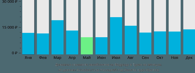 Динамика стоимости авиабилетов из Мадрида в Турин по месяцам
