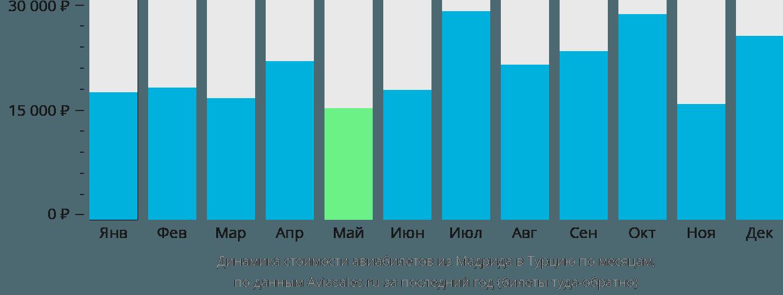 Динамика стоимости авиабилетов из Мадрида в Турцию по месяцам
