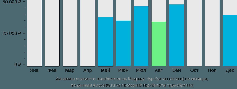 Динамика стоимости авиабилетов из Мадрида в Нур-Султан (Астана) по месяцам