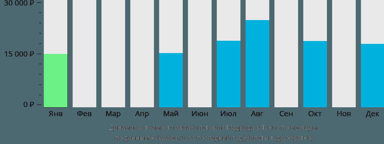 Динамика стоимости авиабилетов из Мадрида в Тунис по месяцам